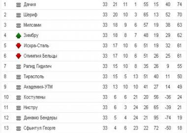 Новый  Регион: Тираспольский ФК ''Шериф'' рискует остаться без золотых медалей  молдавского футбольного первенства