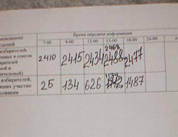 Новый Регион: В Тирасполе после заявления наблюдателей о нарушениях пересчитали бюллетени на участке №230 (ФОТО ДОКУМЕНТОВ)